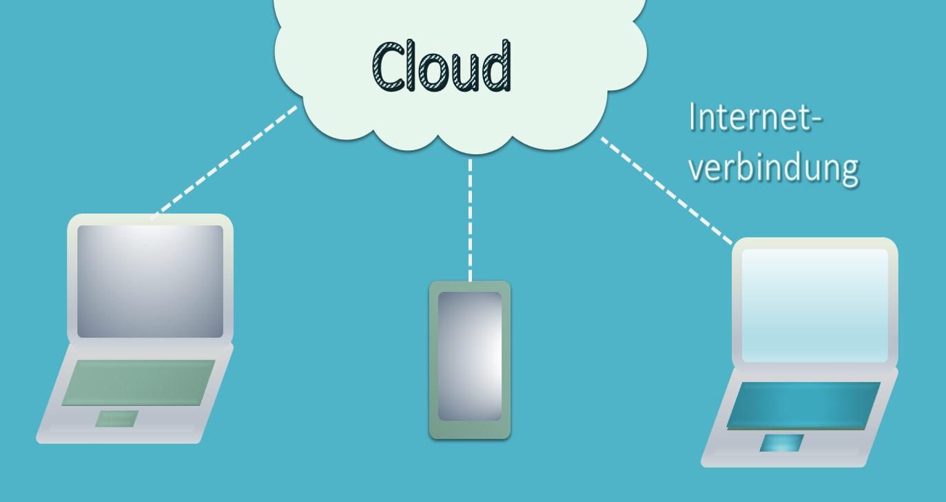 Cloudverbindung zu verschiedenen Computern und Smartphones