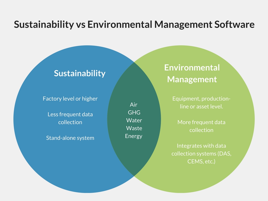 The Difference Between Sustainability Software