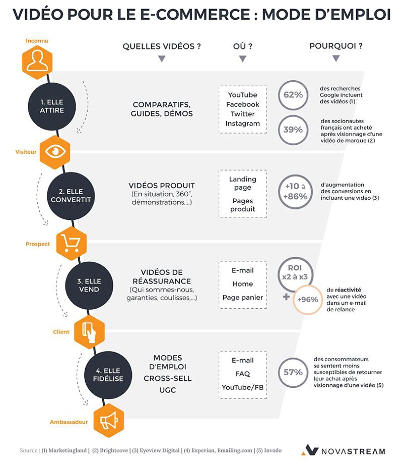 Infographie : quelles vidéos à quelle étape du parcours client en e-commerce