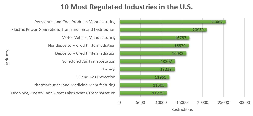 graph of 10 most regulated industries